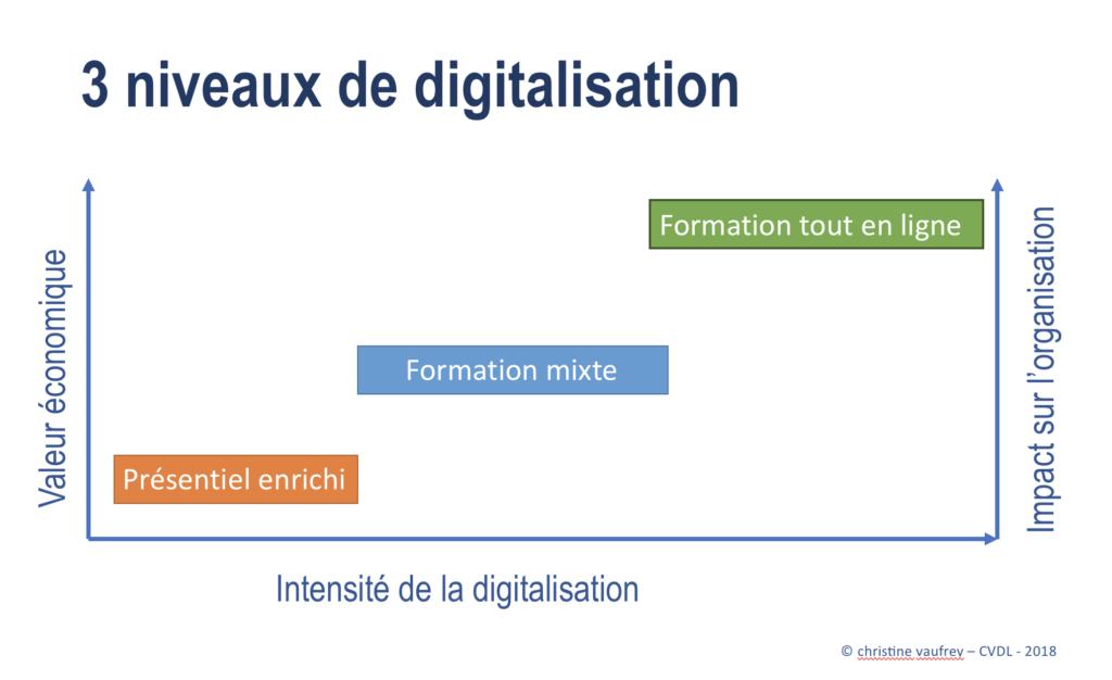 Niveaux de digitalisation, valeur économique et impact sur l'organisation
